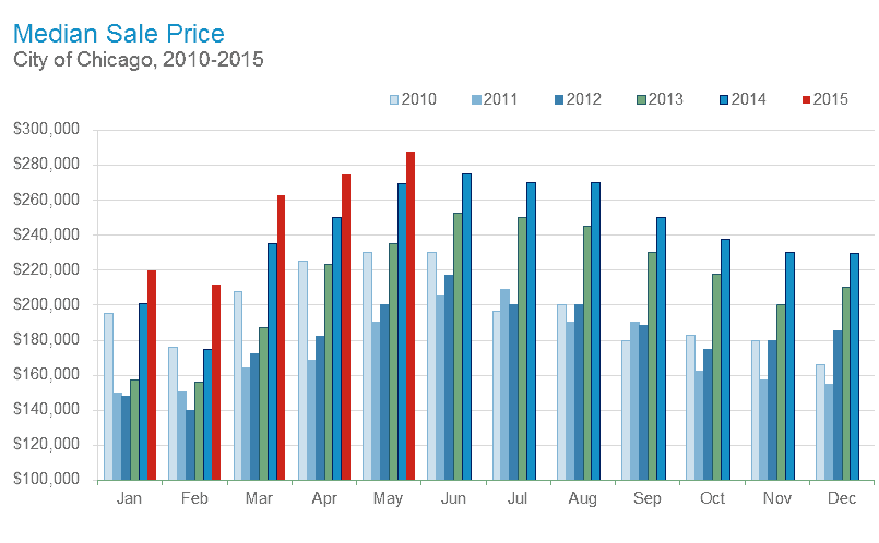 On average, median sales price in the City of Chicago, is on the rise about 10% per year. World Business Chicago