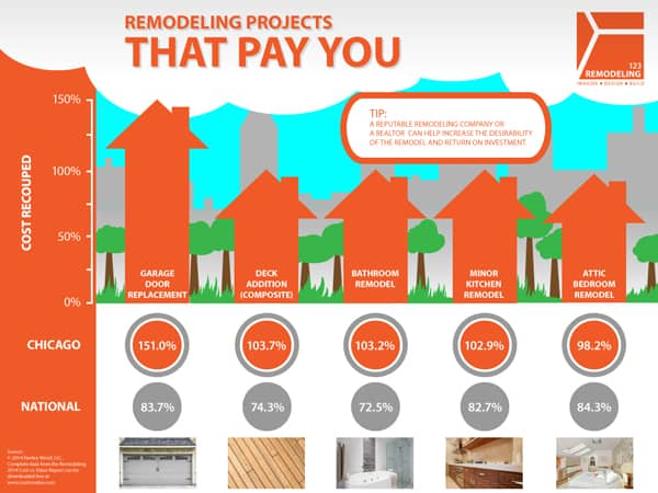 Remodeling Projects That Pay You - Infographic - 123 Remodeling