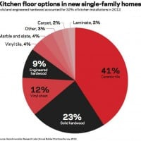 kitchen flooring options chart