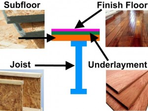4 layers of flooring system