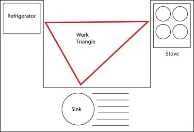 Work triangle diagram