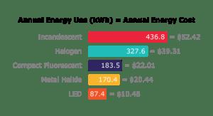 cost savings led light sytems graph