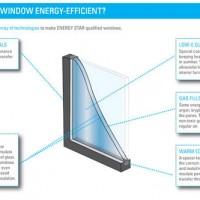 energy efficient windows green remodeling image