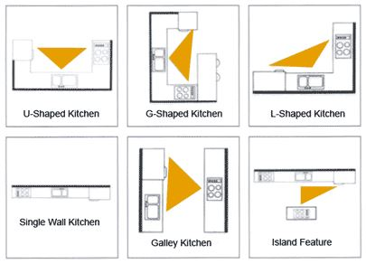 Kitchen Triangle work-triangle-6-layouts - 123 remodeling