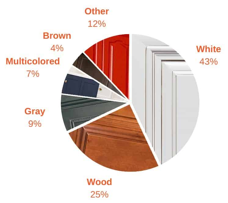 5 most popular kitchen cabinet colors