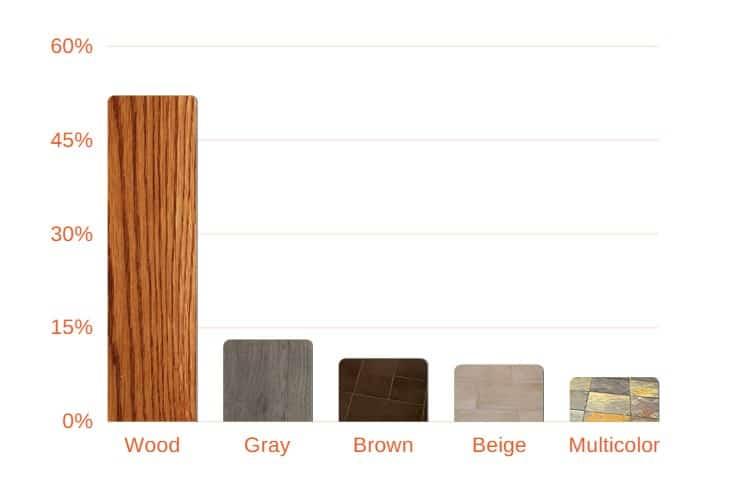 5 most popular flooring colors