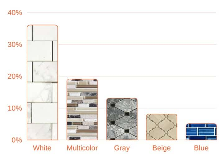 5 most popular backsplash colors, white subway, glass mosaic