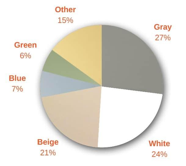 5 most popular kitchen paint colors